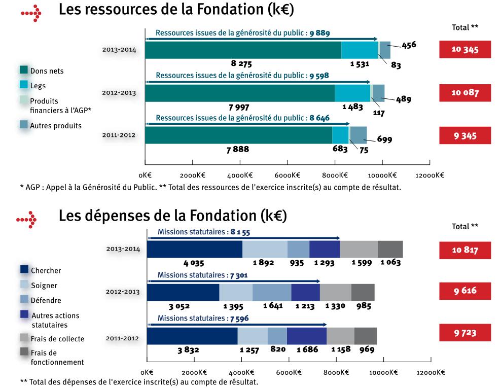 ressources depenses