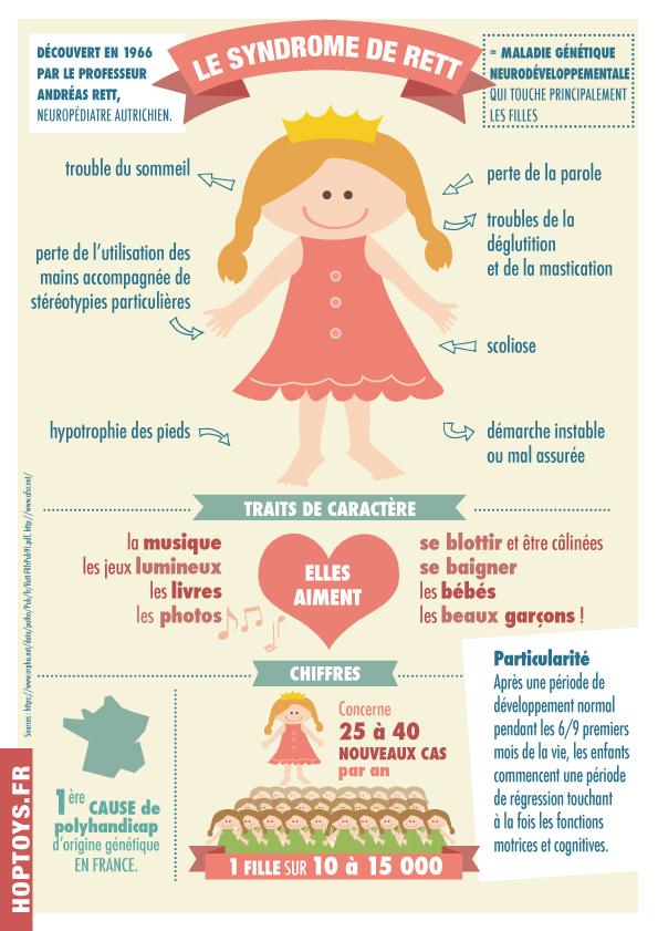 Infographie syndrome de Rett